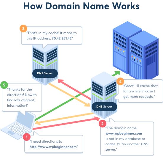 Etki alanı adları ve DNS nasıl çalışır?