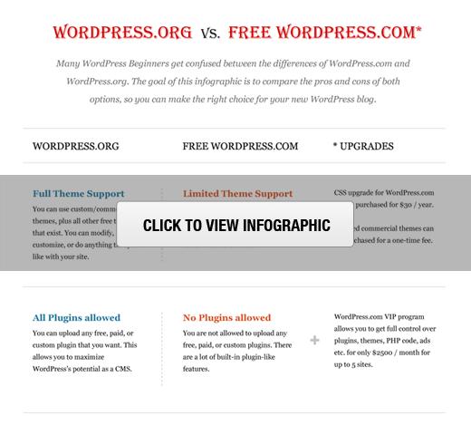 Kendi Kendine Barındırılan WordPress.org vs Ücretsiz WordPress.com