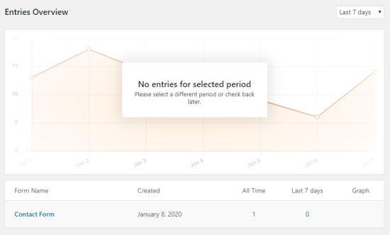 WPForms Girişlerine Genel Bakış sayfası, form adını ve giriş sayısını içeren bir grafik ve tablo gösterir