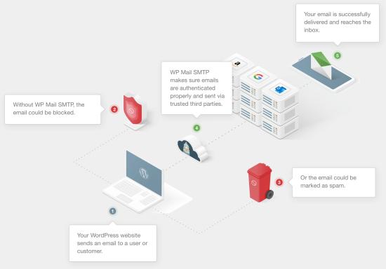 WP Mail SMTP, daha iyi e-posta teslimi için nasıl çalışır?