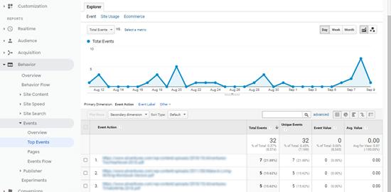 Her dosya için toplam indirmeleri gösteren Google Analytics'teki indirilen dosyalar listesi